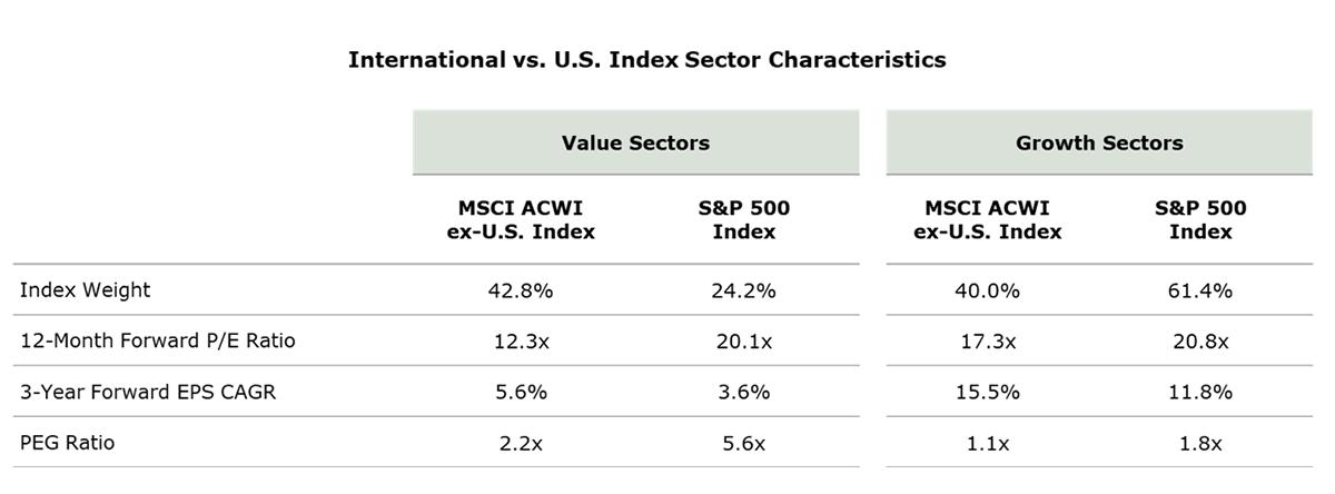 International vs U.S. Index Sectpr Characteristics