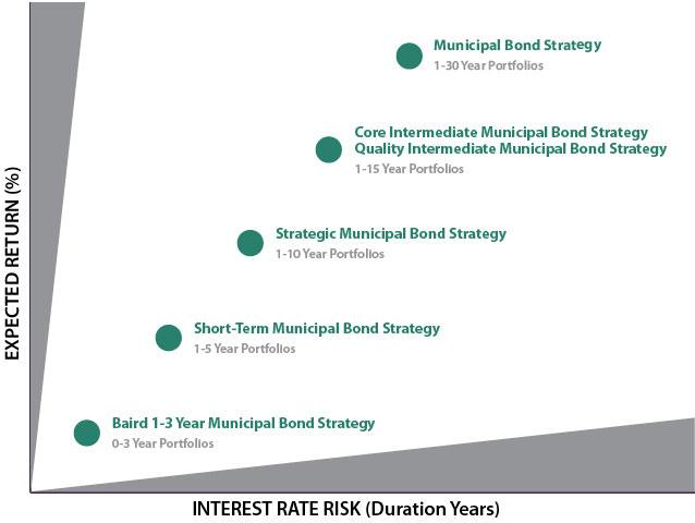 Municipal Bond Strategies Baird Asset Management