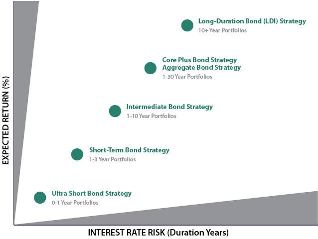 Municipal Bond Strategies Baird Asset Management