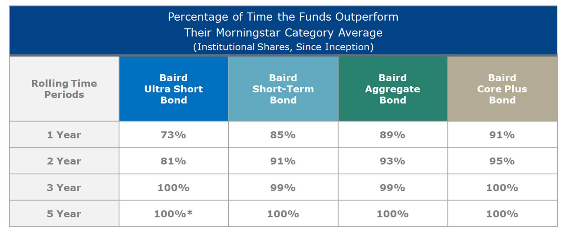The Percentage of Time Funds Outperform