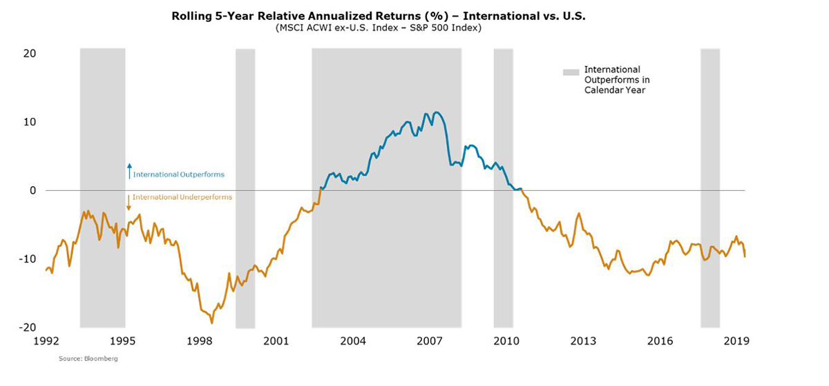 Rolling 5-Year Relative Annualized Returns