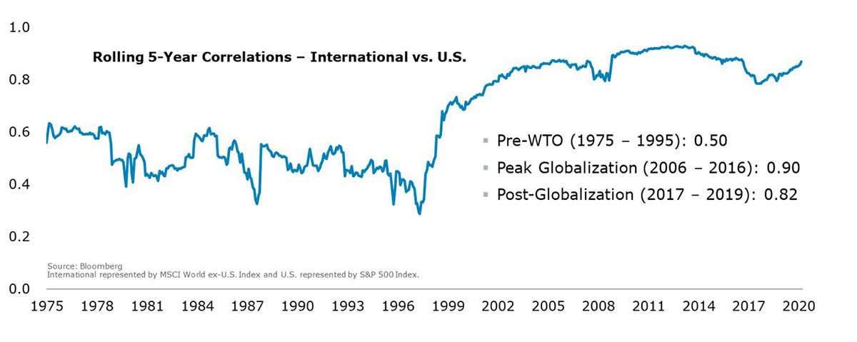 Rolling 5-Year Correlations - International vs. U.S.