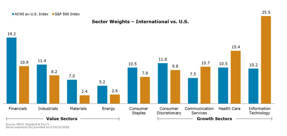 Sector Weights- International vs. U.S.