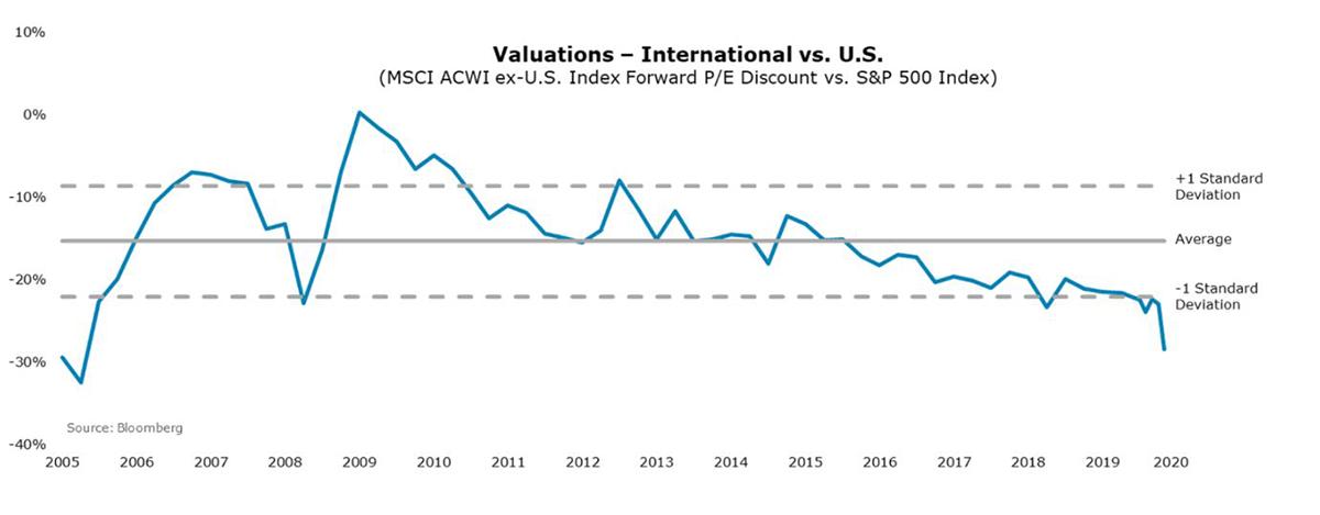 Valuations - International vs. U.S.
