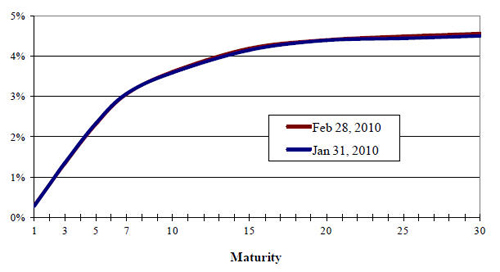 Treasury Yield Curve February 2010