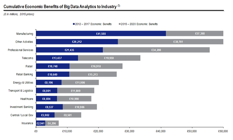 Cumulative Economic Benefits of Big Data Analytics to Industry
