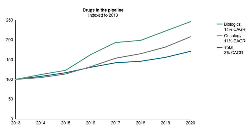 Drugs in the pipeline indexed to 2013