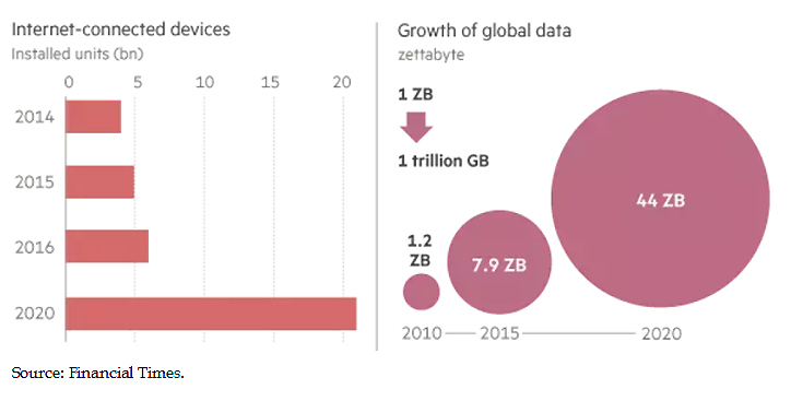 Rise of Global Data