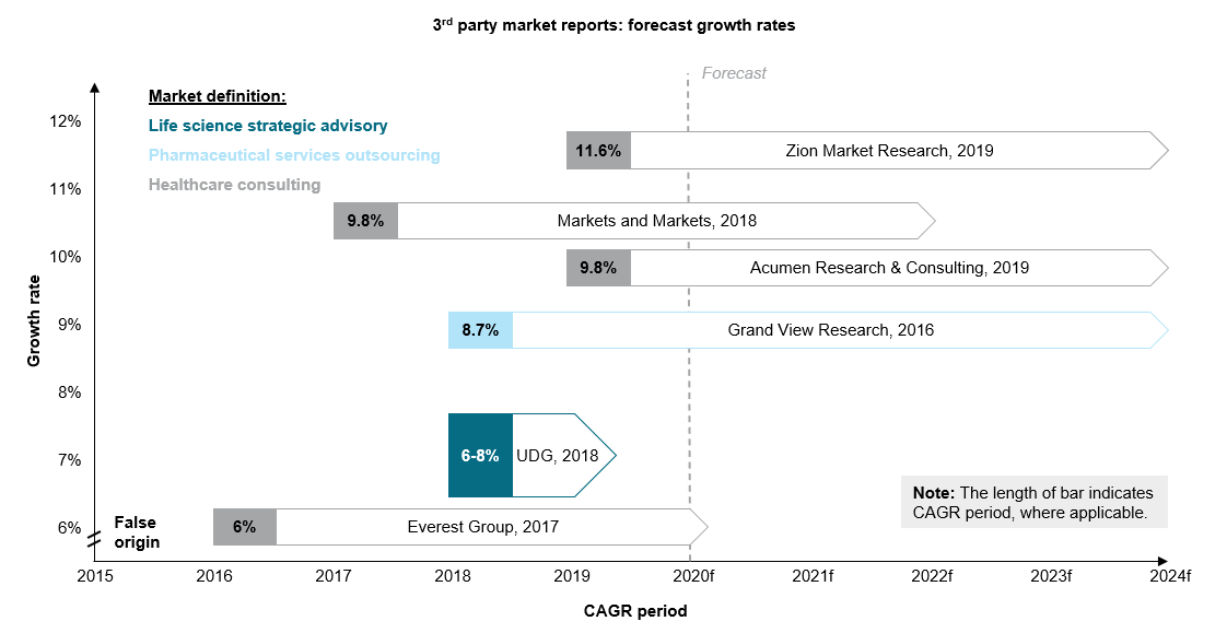 Third party market reports forecast growth rates.