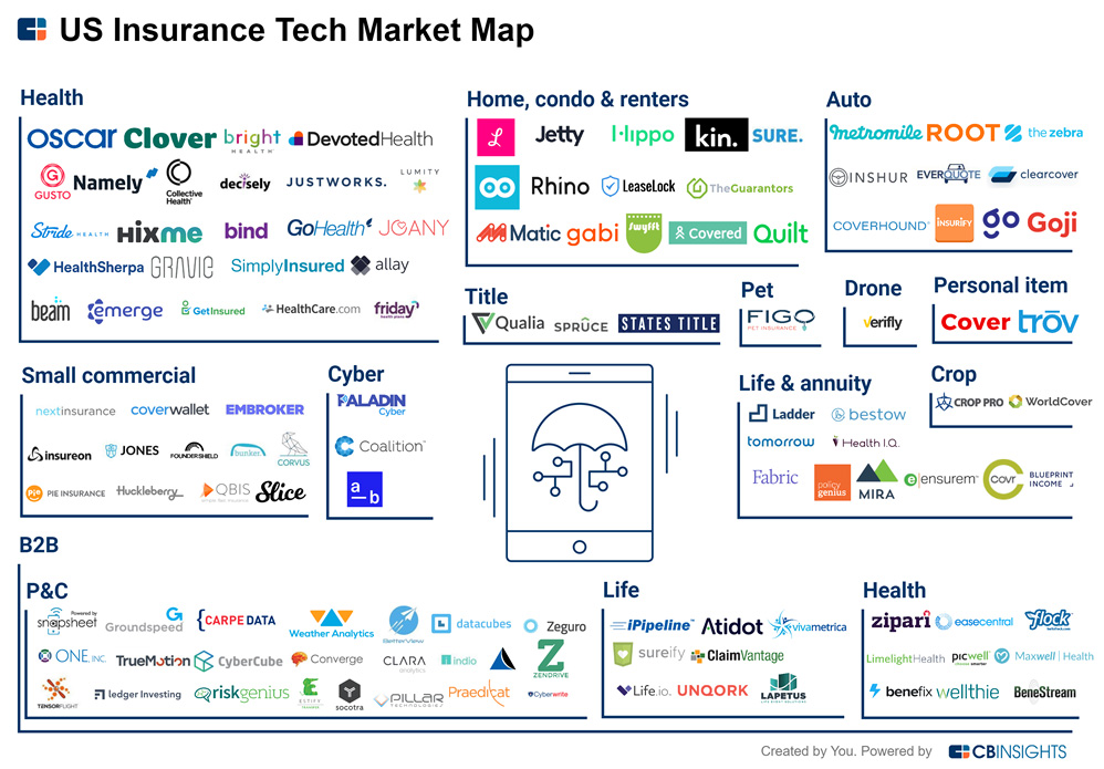 US Insurance Tech Market Map