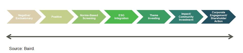 ESG Continuum