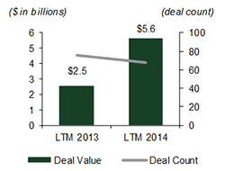 Europe (Acquirer) to Canada (Target) M&A Activity