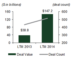Europe (Acquirer) to US (Target) M&A Activity
