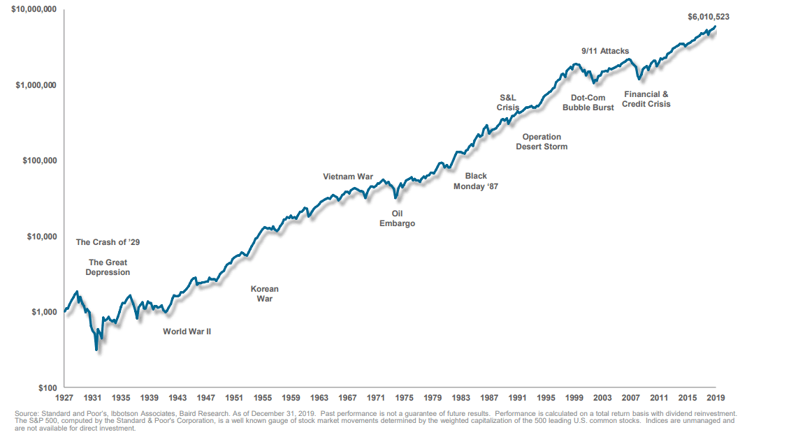 Growth of money in S&P 500 since 1928
