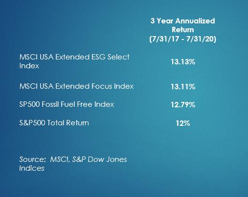 ESG Performance