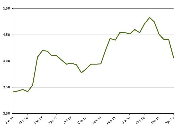 Mortgage Rates - June 2016 - April 2019