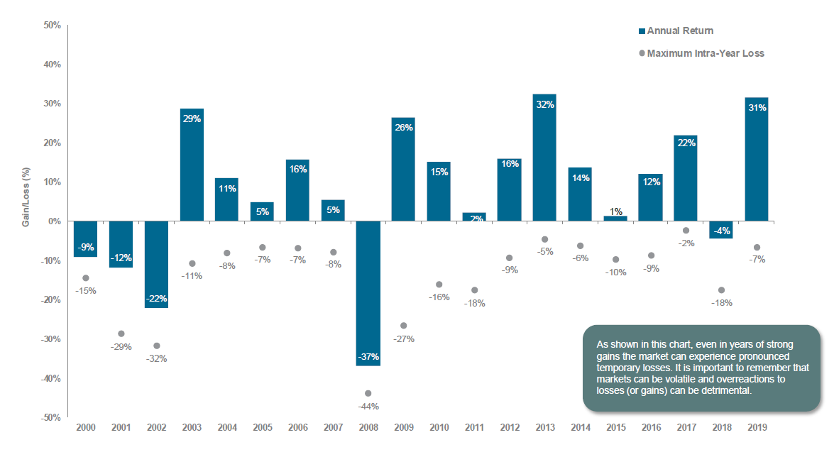 S&P 500 Annual Returns and Maximum Intra-Year Losses