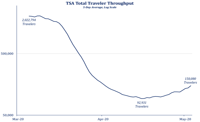TSA Total Traveler Throughput