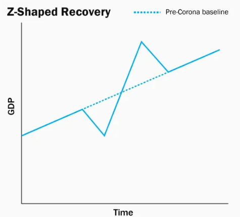Z-Shaped Recovery