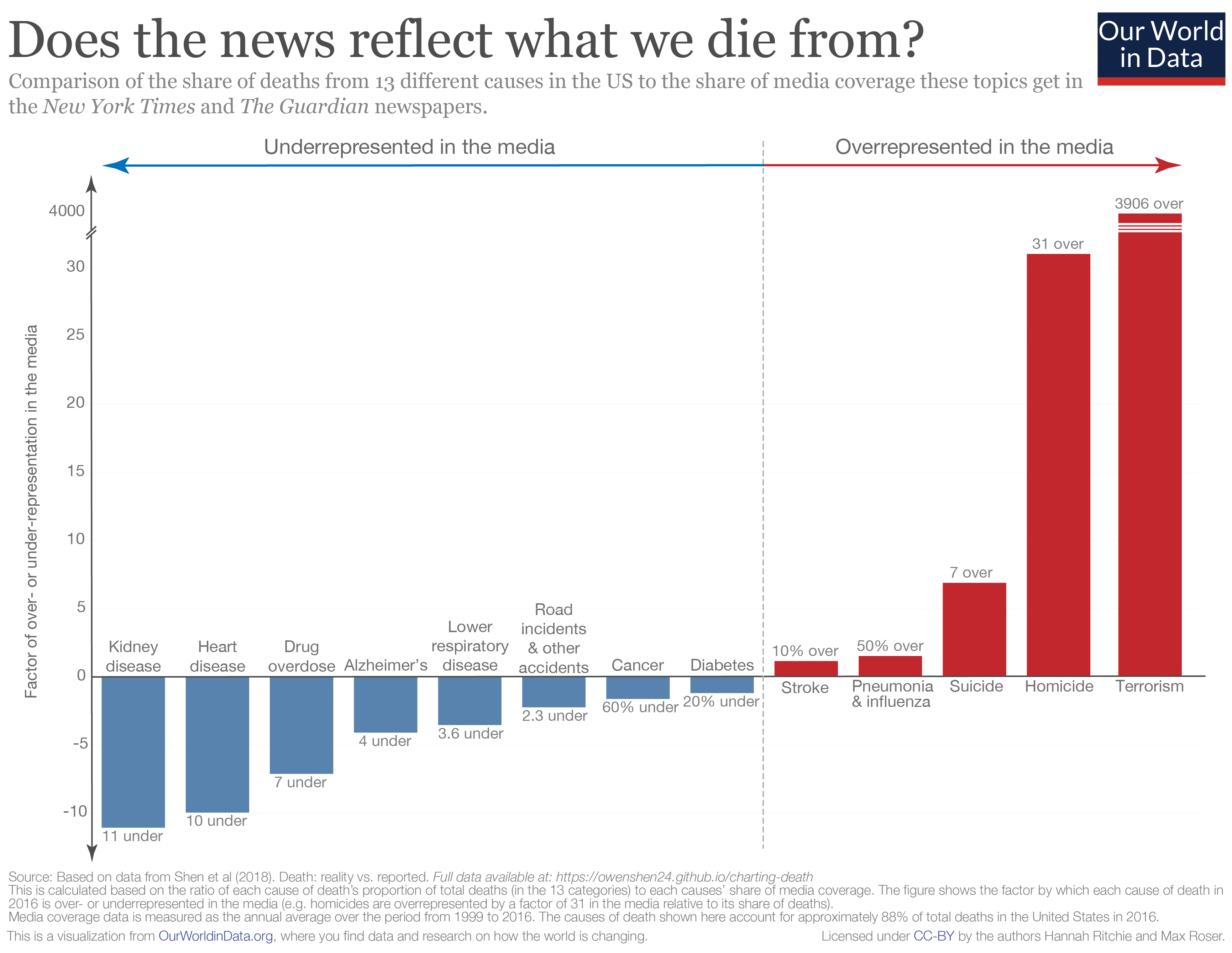Does the news reflect what we die from?