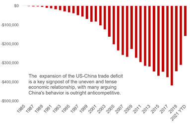 Bar chart showing expansion of US and China trade deficit