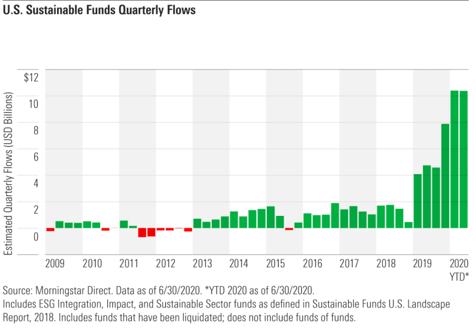 U.S. Sustainable Funds Quarterly Flows