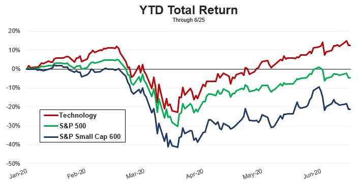 Small Caps YTD Total Return