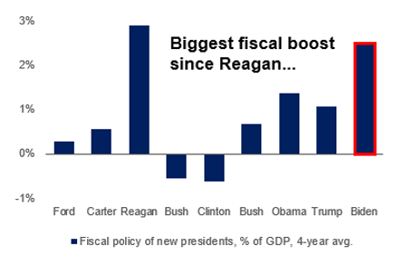 Biggest Financial Boost since Reagan bar chart
