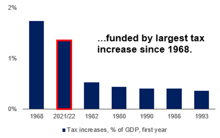 Funded by the largest tax increase since 1968 graph