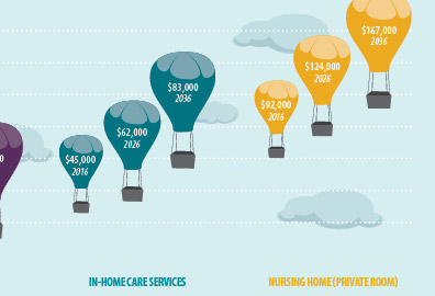Long Term Care Chart Thumbnail