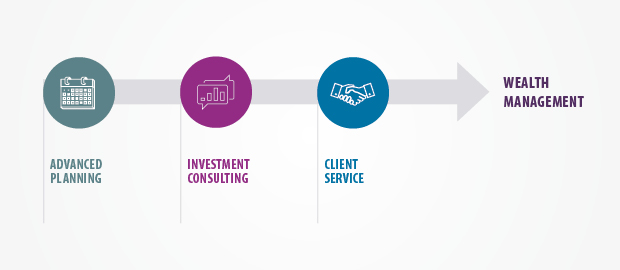 Advanced Planning + Investment Consulting + Client Service = Wealth Management