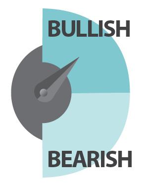 Gauge meter pointing towards Bullish