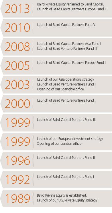 Baird Capital Timeline