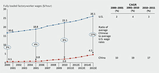 Chinese Wage Rates