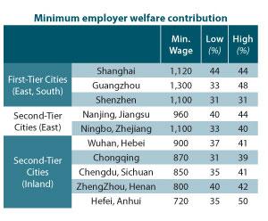 Minimum employer welfare contribution