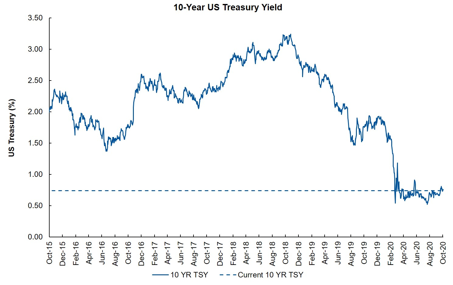 Ten Year Treasury Yield