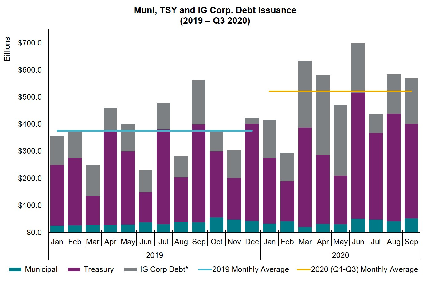 Bond issuance through September 2020