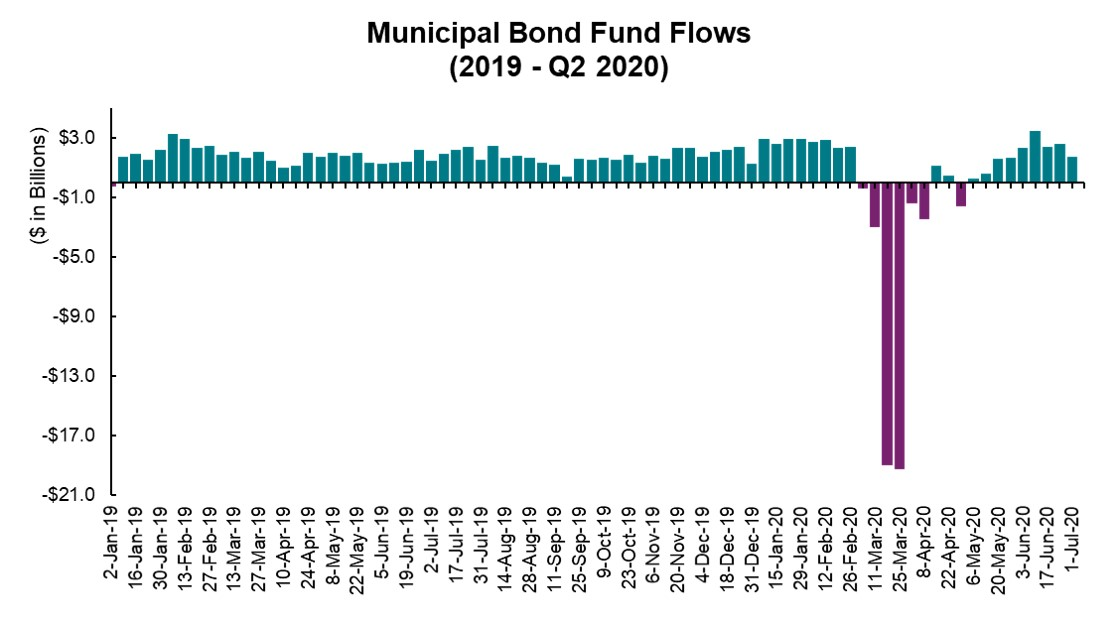 Municipal Flow of Funds