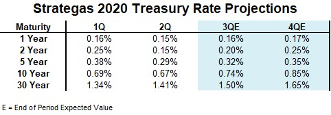 Strategas Treasury Rate Projections