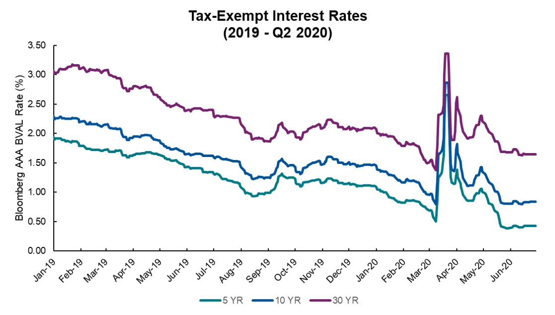 Tax-Exempt Interest Rates