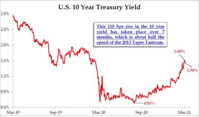 U.S. 10 Year Treasury Yield