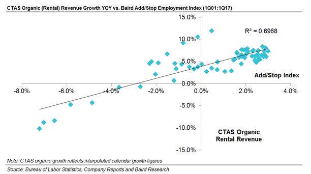CTAS Organic Rental Revenue