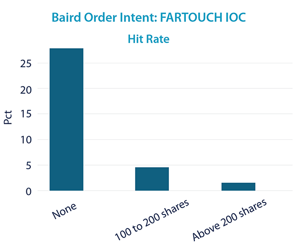 FARTOUCH IOC - Hit Rate