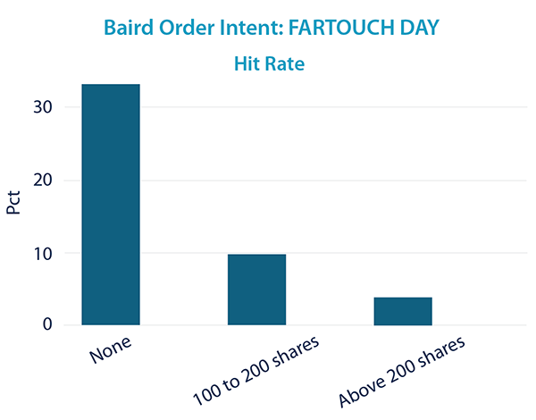 FARTOUCH - Hit rate