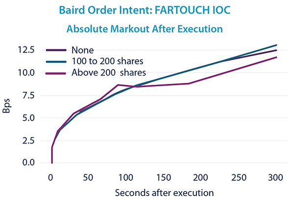 FARTOUCH IOC - Markout After Execution