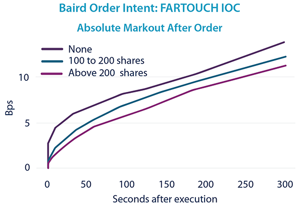 FARTOUCH IOC - Markout After Order