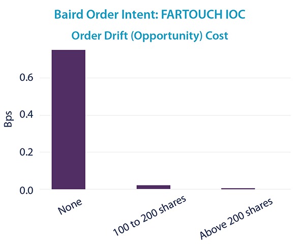 FARTOUCH IOC - Order Drift Cost