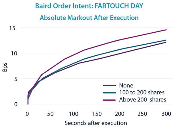 FARTOUCH DAY - Markout After Execution