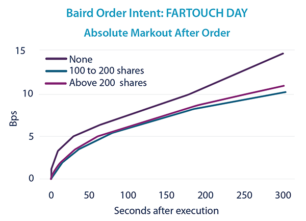 FARTOUCH DAY - Markout After Order