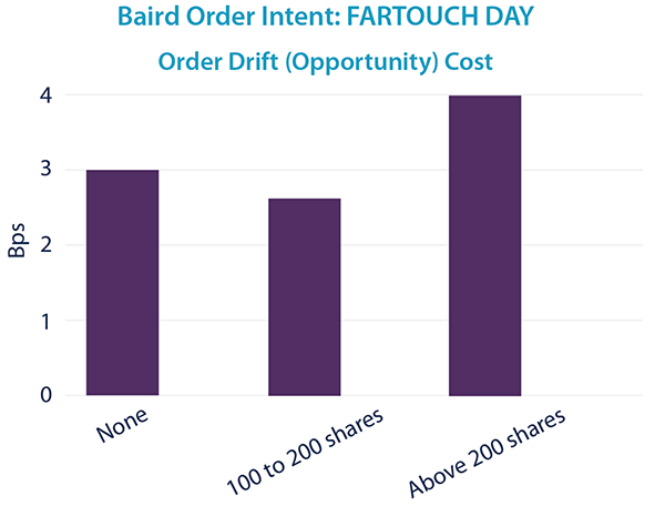 FARTOUCH - Order Drift Cost
